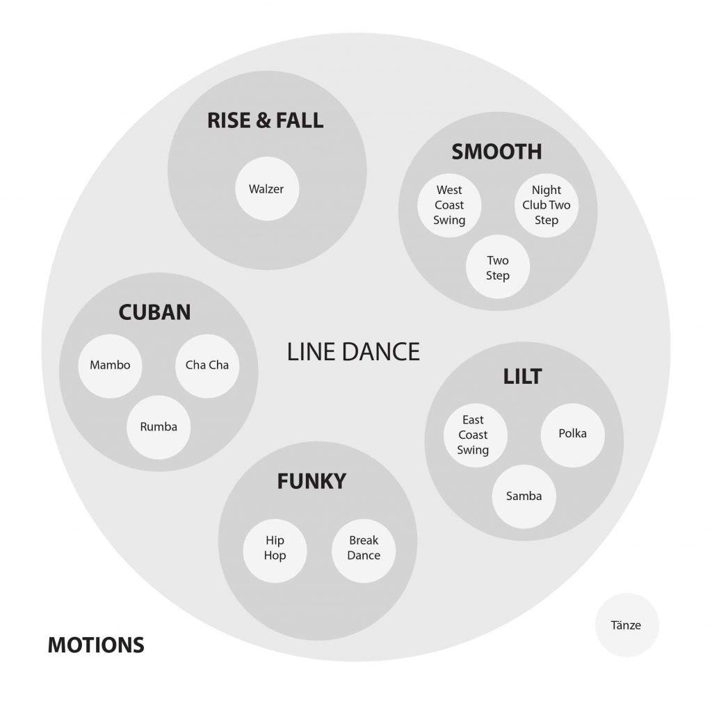 Grafik Motion Modern Line Dance (c) Gerhard Fuerst